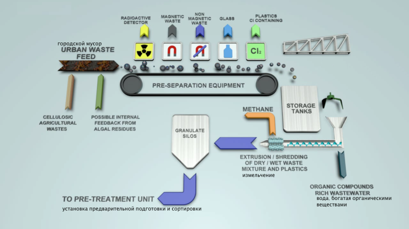 Схема: Производство биомассы из ТБО