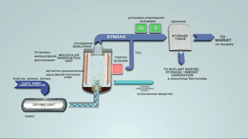 Схема производства синтез–газа