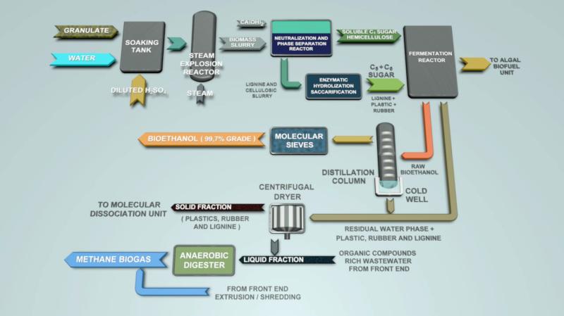 Схема ферментации биомассы в биоэтанол: Биоэтанол 2–го поколения из биомассы