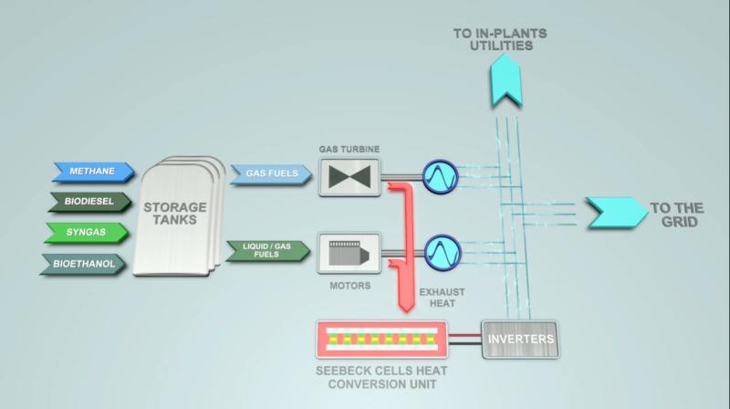Схема когенерации тепла и электричества